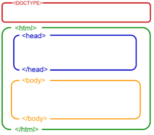 Структура кожного html документу